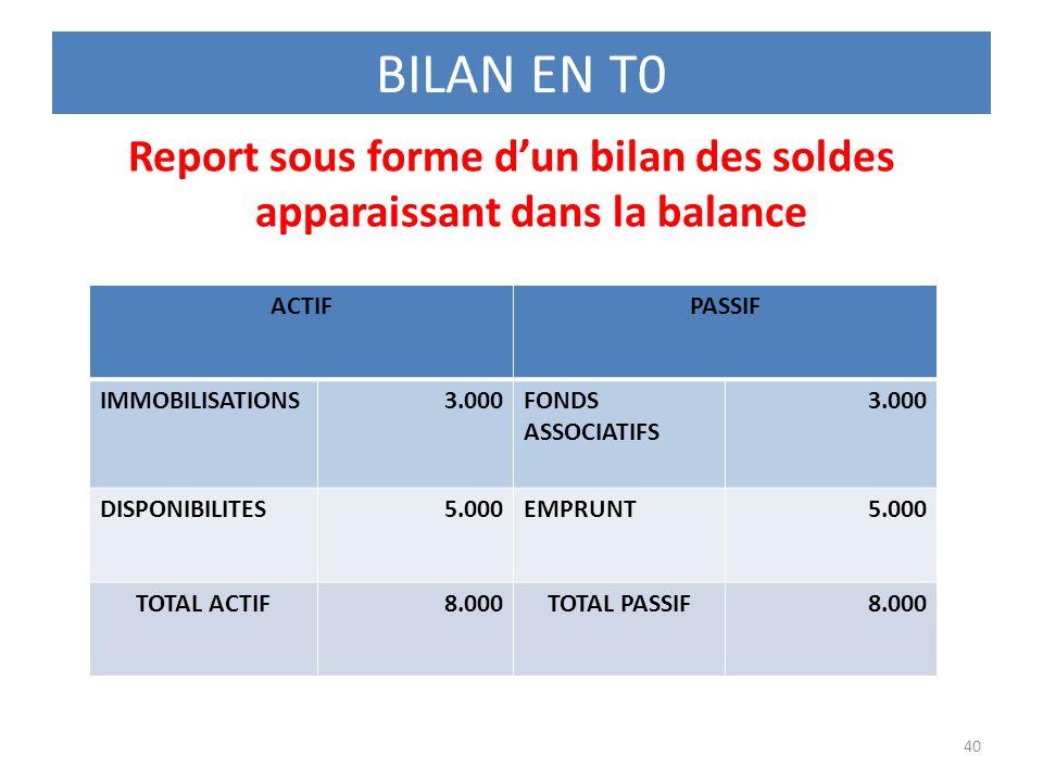 BILAN EN T0 Report sous forme dun bilan des soldes apparaissant dans la balance 40 ACTIFPASSIF IMMOBILISATIONS3.000FONDS ASSOCIATIFS 3.000 DISPONIBILI