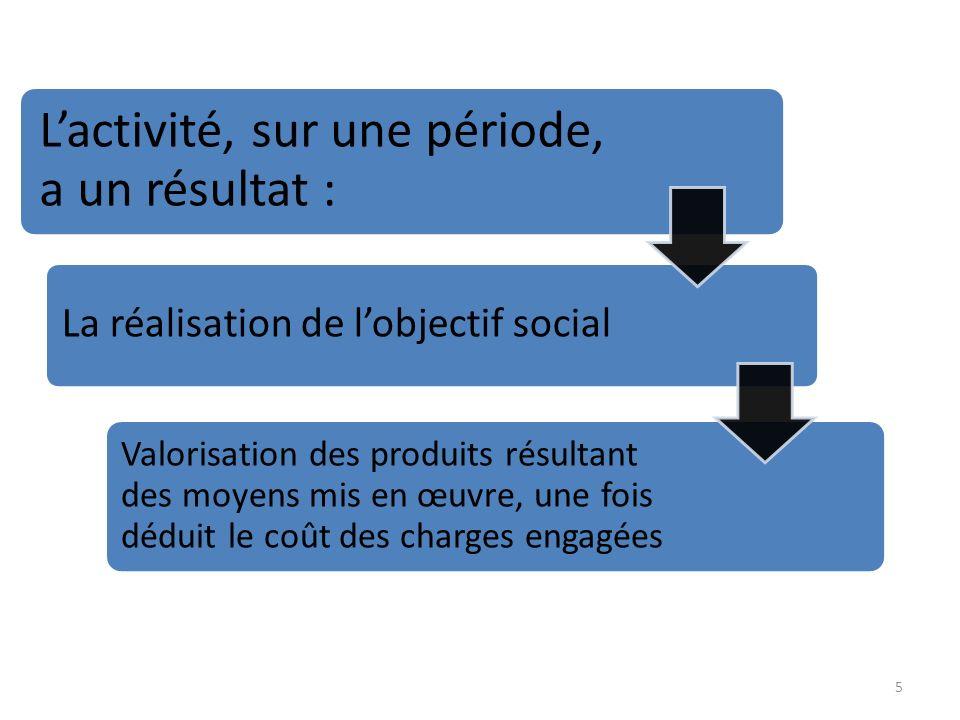 5 Lactivité, sur une période, a un résultat : La réalisation de lobjectif social Valorisation des produits résultant des moyens mis en œuvre, une fois