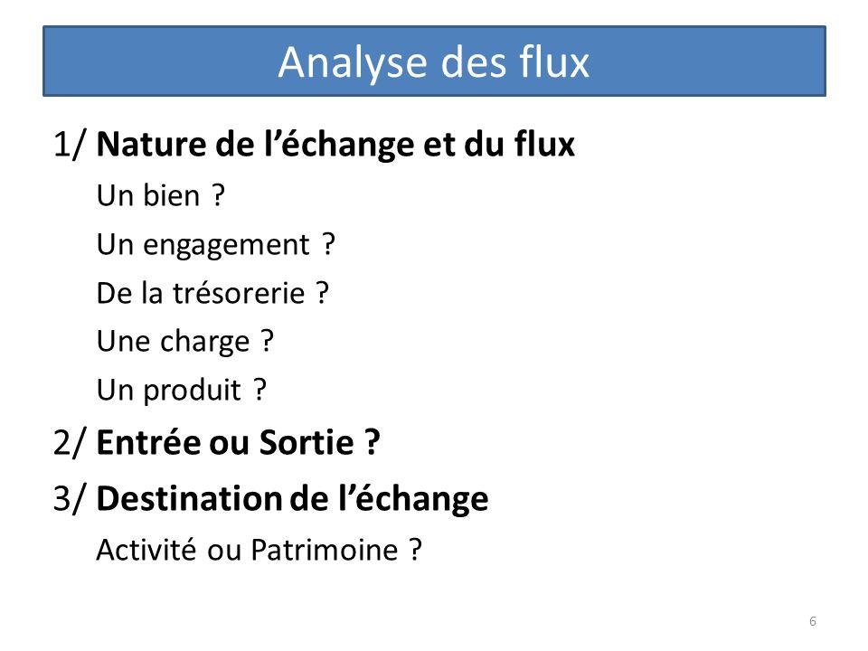 Analyse des flux 1/ Nature de léchange et du flux Un bien ? Un engagement ? De la trésorerie ? Une charge ? Un produit ? 2/ Entrée ou Sortie ? 3/ Dest