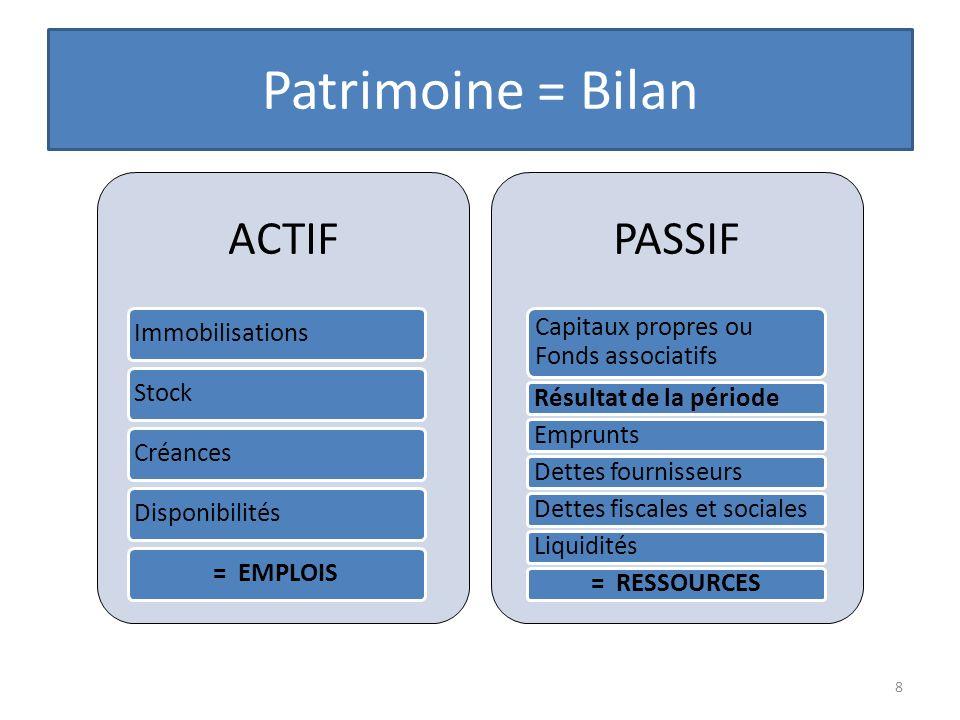 Patrimoine = Bilan 8 ACTIF ImmobilisationsStockCréancesDisponibilités= EMPLOIS PASSIF Capitaux propres ou Fonds associatifs Résultat de la périodeEmpr