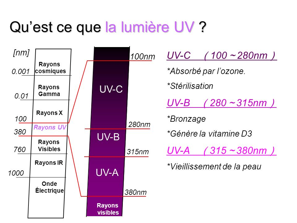 Quest ce que la lumière UV ? UV-C UV-B UV-A Rayons visibles 100nm 280nm 315nm 380nm Rayons cosmiques Rayons Gamma Rayons X Rayons UV Rayons Visibles R