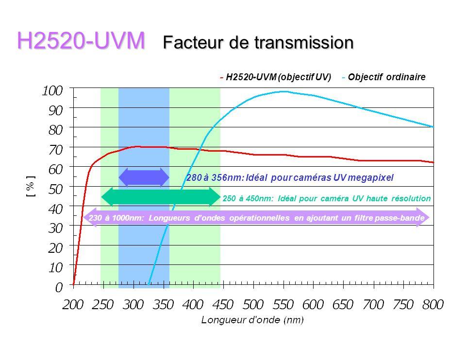 B2528-UV et B7838-UV (Pour applications proche de la plage UV) + Pour caméras UV jusque capteur format 1 (proche UV) + Utilisation de quartz optique + Longueurs dondes opérationnelles de 230nm à 800nm en ajoutant un filtre passe-bande de 10nm B2528-UVB7838-UV Focal e 25mm78mm Plage diris F/2,8 - 16F/3,8 - 22 Format 11 Champ horizontal 29°709°50 Dimensions 30 x 25,4mm62.5 x 109,3mm Poids 36 gr450 gr Monture CC B7838-UV B2528-UV