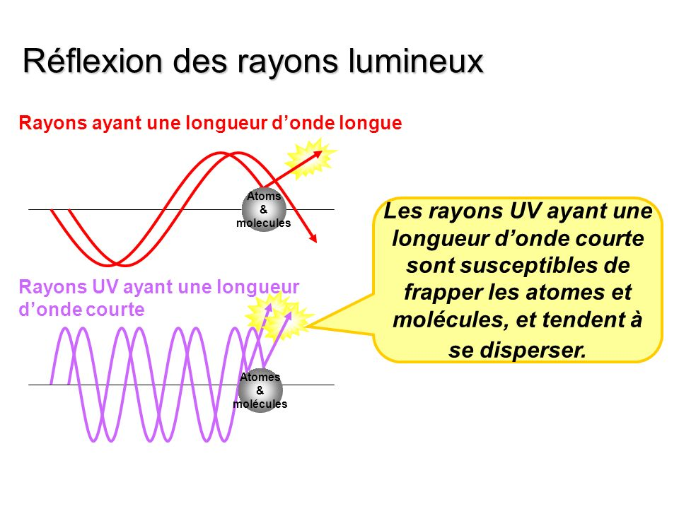 Réflexion des rayons lumineux Atoms & molecules Rayons ayant une longueur donde longue Rayons UV ayant une longueur donde courte Les rayons UV ayant u