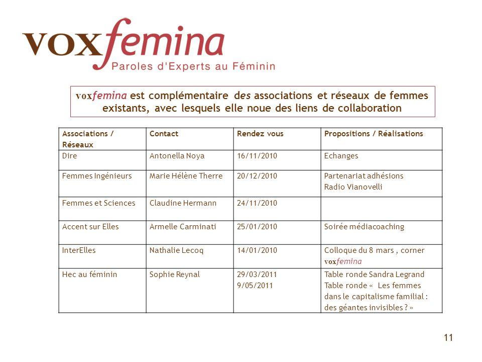 11 vox femina est complémentaire des associations et réseaux de femmes existants, avec lesquels elle noue des liens de collaboration Associations / Ré