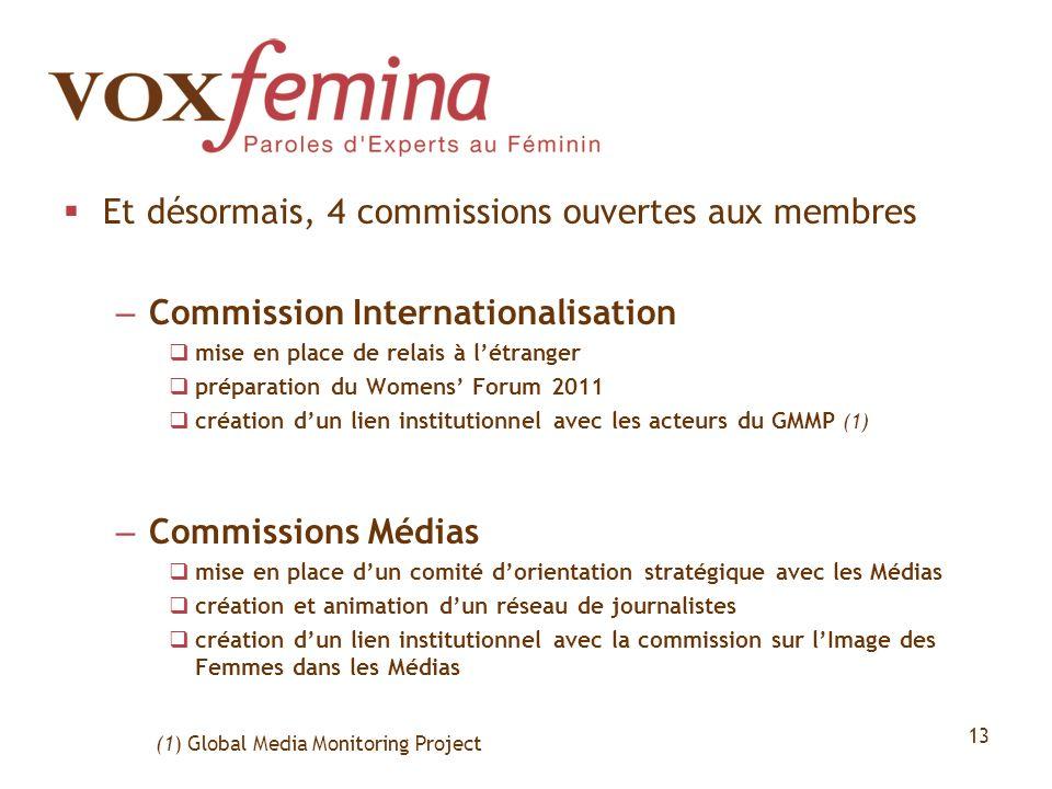 Et désormais, 4 commissions ouvertes aux membres – Commission Internationalisation mise en place de relais à létranger préparation du Womens Forum 201