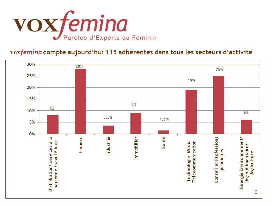 3 vox femina compte aujourdhui 115 adhérentes dans tous les secteurs dactivité 28% 9% 3,5%