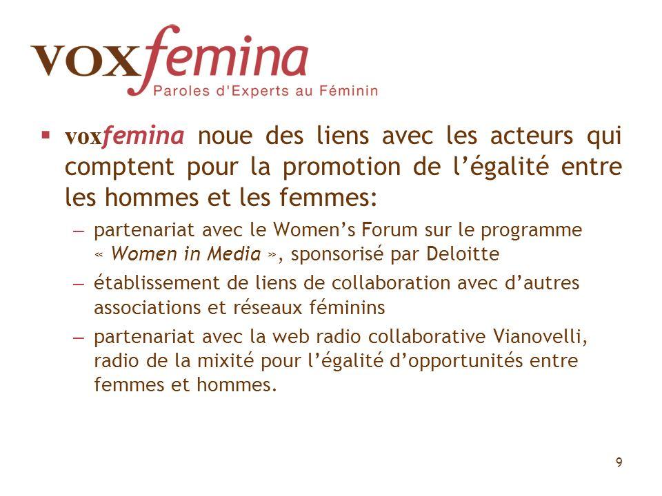 vox femina noue des liens avec les acteurs qui comptent pour la promotion de légalité entre les hommes et les femmes: – partenariat avec le Womens For