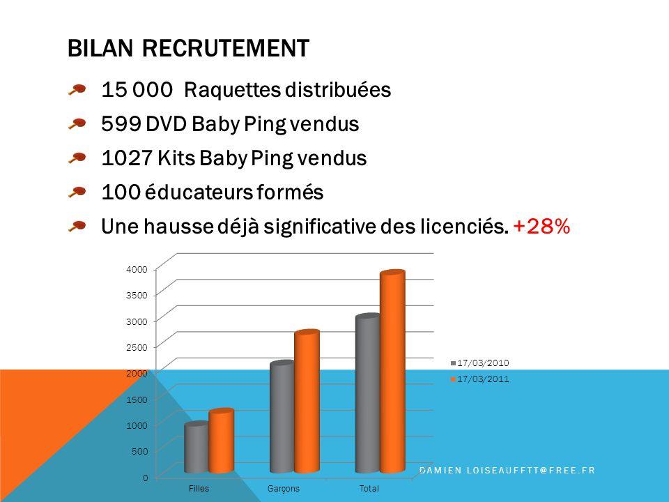 BILAN RECRUTEMENT 15 000 Raquettes distribuées 599 DVD Baby Ping vendus 1027 Kits Baby Ping vendus 100 éducateurs formés Une hausse déjà significative des licenciés.