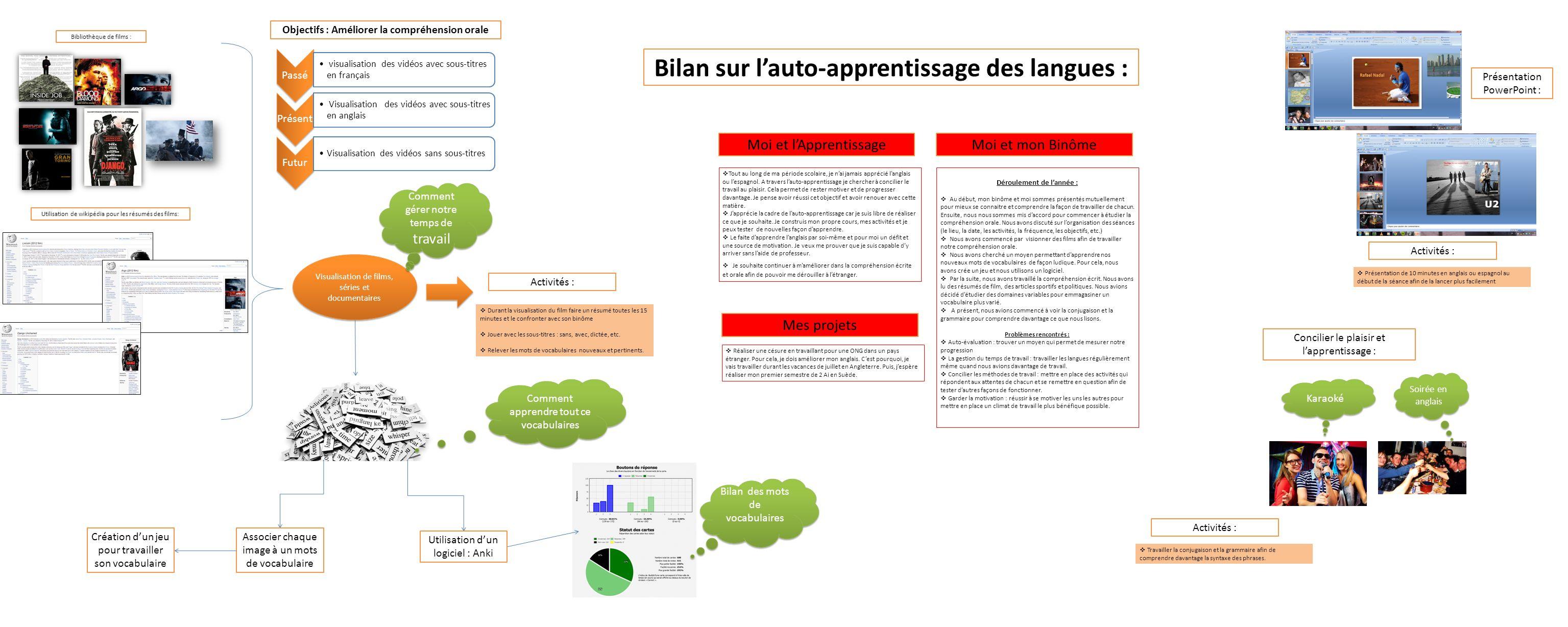 Objectifs : Améliorer la compréhension orale Bibliothèque de films : Utilisation de wikipédia pour les résumés des films: Visualisation de films, séri