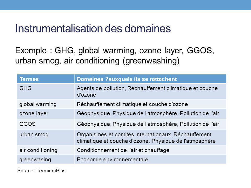 Instrumentalisation de la recherche de correspondances (associations fixes) Par synonymie Phrasal verb Source : Robert & Collins électronique