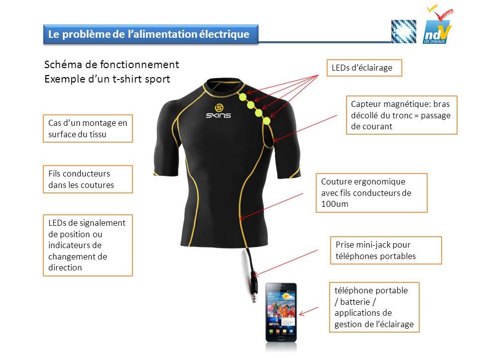 Le problème de lalimentation électrique Schéma de fonctionnement Exemple dun t-shirt sport Cas dun montage en surface du tissu Fils conducteurs dans l