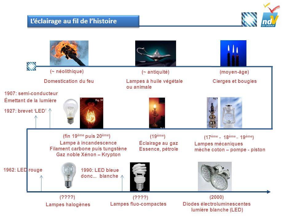 (~ néolithique) Domestication du feu (moyen-âge) (17 ème - 18 ème _ 19 ème ) (~ antiquité) Lampes à huile végétale ou animale Cierges et bougies Lampe