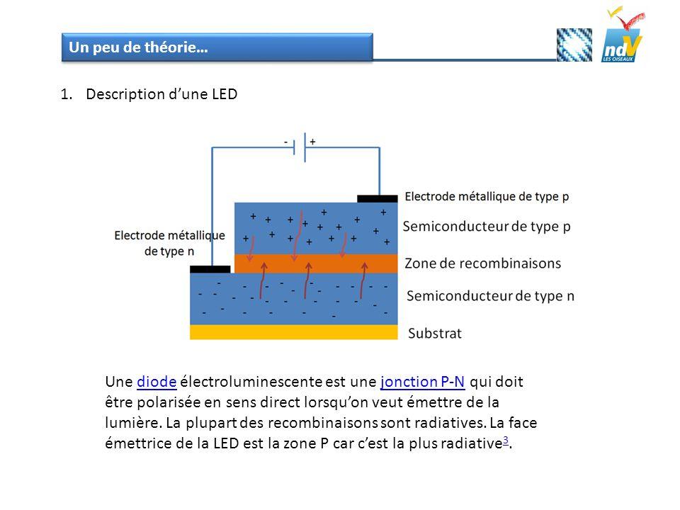Une diode électroluminescente est une jonction P-N qui doit être polarisée en sens direct lorsquon veut émettre de la lumière. La plupart des recombin
