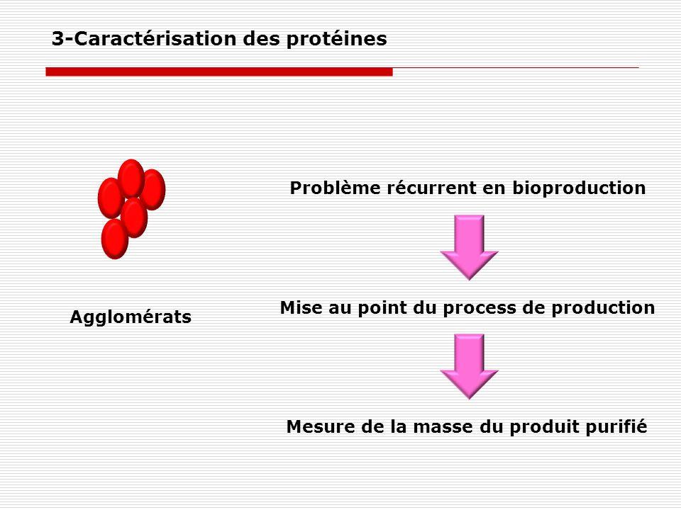 Agglomérats Problème récurrent en bioproduction Mise au point du process de production Mesure de la masse du produit purifié 3-Caractérisation des pro