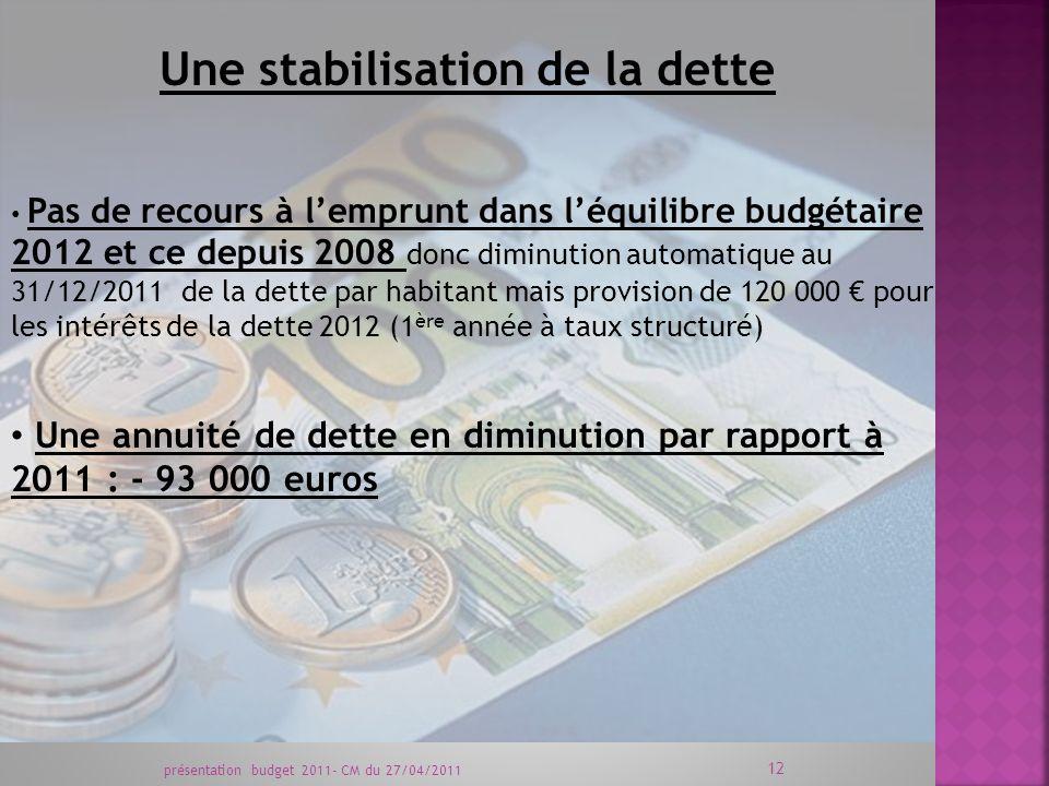 Une stabilisation de la dette Une annuité de dette en diminution par rapport à 2011 : - 93 000 euros Pas de recours à lemprunt dans léquilibre budgétaire 2012 et ce depuis 2008 donc diminution automatique au 31/12/2011 de la dette par habitant mais provision de 120 000 pour les intérêts de la dette 2012 (1 ère année à taux structuré) présentation budget 2011- CM du 27/04/2011 12