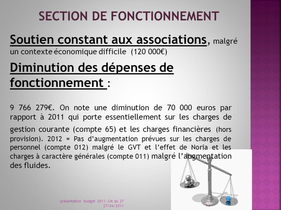 Soutien constant aux associations, malgré un contexte économique difficile (120 000) Diminution des dépenses de fonctionnement : 9 766 279.