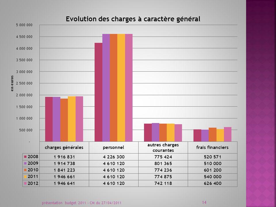 présentation budget 2011 - CM du 27/04/2011 14