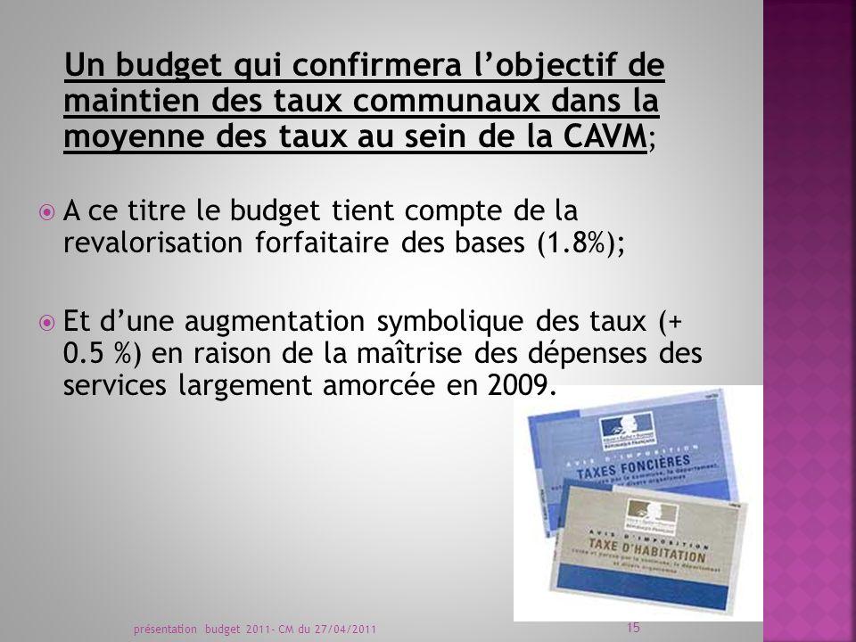 présentation budget 2011- CM du 27/04/2011 15 Un budget qui confirmera lobjectif de maintien des taux communaux dans la moyenne des taux au sein de la CAVM ; A ce titre le budget tient compte de la revalorisation forfaitaire des bases (1.8%); Et dune augmentation symbolique des taux (+ 0.5 %) en raison de la maîtrise des dépenses des services largement amorcée en 2009.