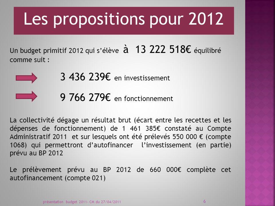 Les propositions pour 2012 Un budget primitif 2012 qui sélève à 13 222 518 équilibré comme suit : 9 766 279 en fonctionnement 3 436 239 en investissement La collectivité dégage un résultat brut (écart entre les recettes et les dépenses de fonctionnement) de 1 461 385 constaté au Compte Administratif 2011 et sur lesquels ont été prélevés 550 000 (compte 1068) qui permettront dautofinancer linvestissement (en partie) prévu au BP 2012 Le prélèvement prévu au BP 2012 de 660 000 complète cet autofinancement (compte 021) présentation budget 2011- CM du 27/04/2011 6