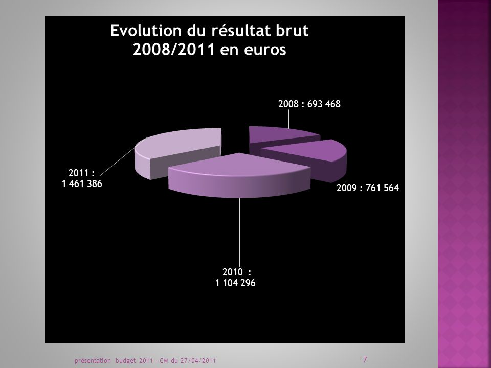 présentation budget 2010 - CM du 31/03/2010 18