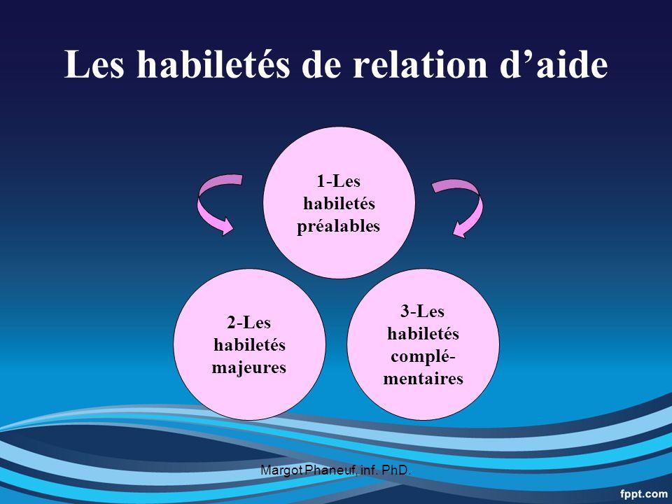 Les habiletés de relation daide 1-Les habiletés préalables 3-Les habiletés complé- mentaires 2-Les habiletés majeures Margot Phaneuf, inf.