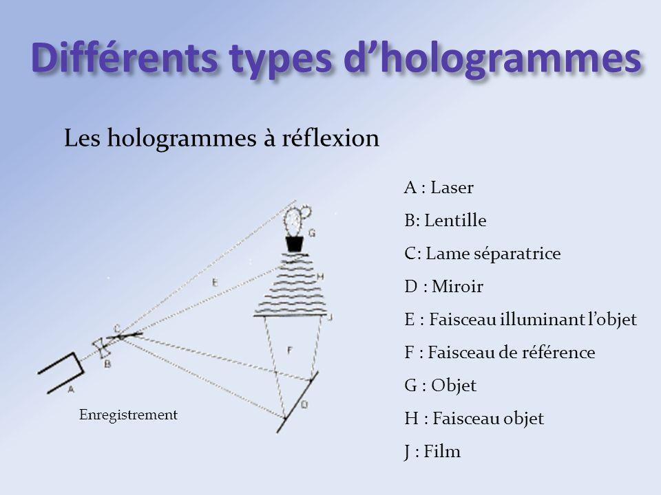 Différents types dhologrammes Les hologrammes à réflexion A : Laser B: Lentille C: Lame séparatrice D : Miroir E : Faisceau illuminant lobjet F : Fais