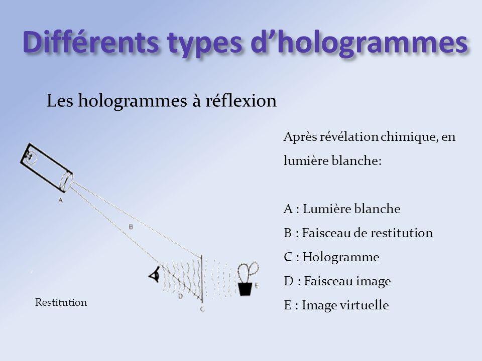 Différents types dhologrammes Les hologrammes à réflexion Restitution Après révélation chimique, en lumière blanche: A : Lumière blanche B : Faisceau