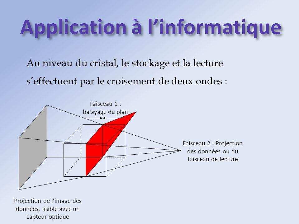 Au niveau du cristal, le stockage et la lecture seffectuent par le croisement de deux ondes : Faisceau 1 : balayage du plan Faisceau 2 : Projection de