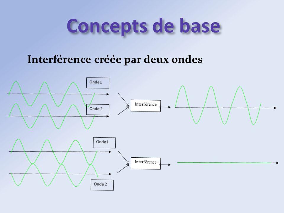 Concepts de base Interférence créée par deux ondes Interférence