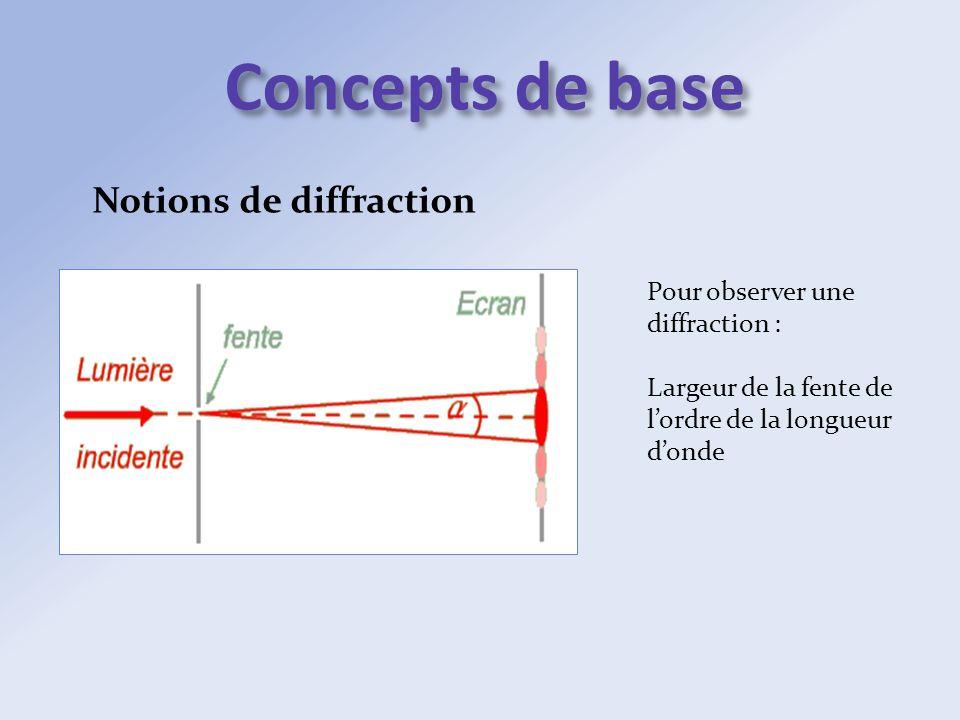 Concepts de base Notions de diffraction Pour observer une diffraction : Largeur de la fente de lordre de la longueur donde