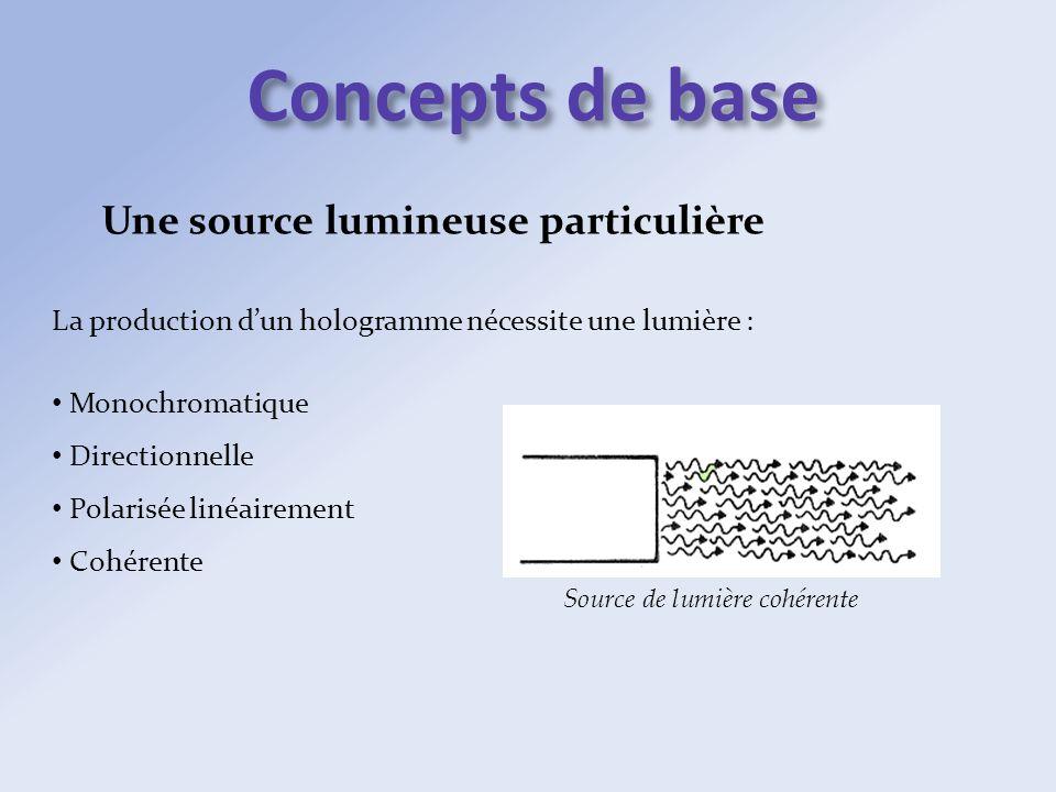 Une source lumineuse particulière La production dun hologramme nécessite une lumière : Monochromatique Directionnelle Polarisée linéairement Cohérente