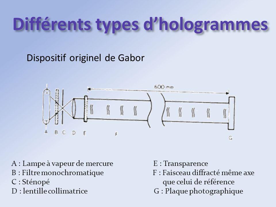 Différents types dhologrammes Dispositif originel de Gabor A : Lampe à vapeur de mercure E : Transparence B : Filtre monochromatique F : Faisceau diff