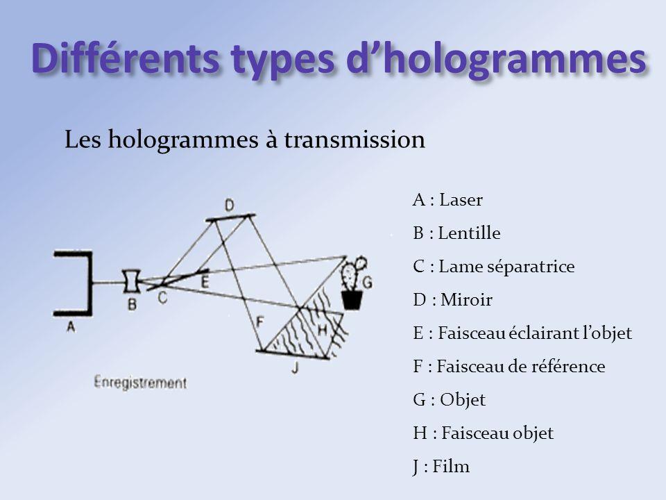 Différents types dhologrammes Les hologrammes à transmission A : Laser B : Lentille C : Lame séparatrice D : Miroir E : Faisceau éclairant lobjet F :