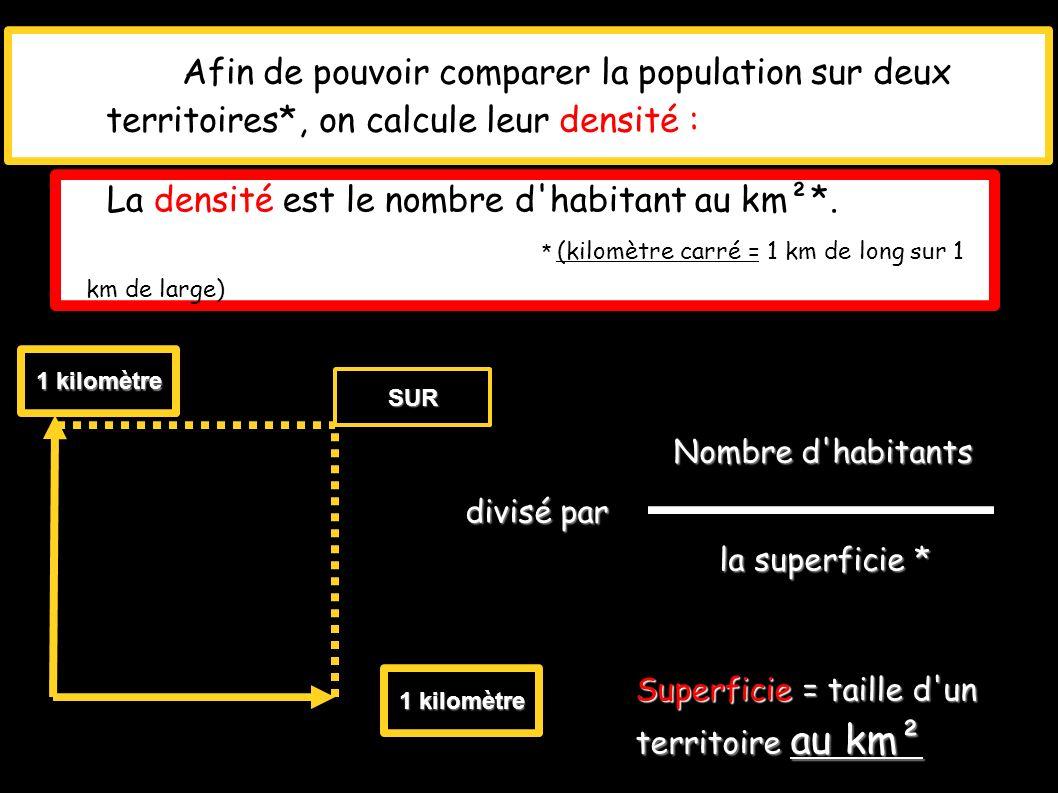 Afin de pouvoir comparer la population sur deux territoires*, on calcule leur densité : La densité est le nombre d'habitant au km²*. * (kilomètre carr