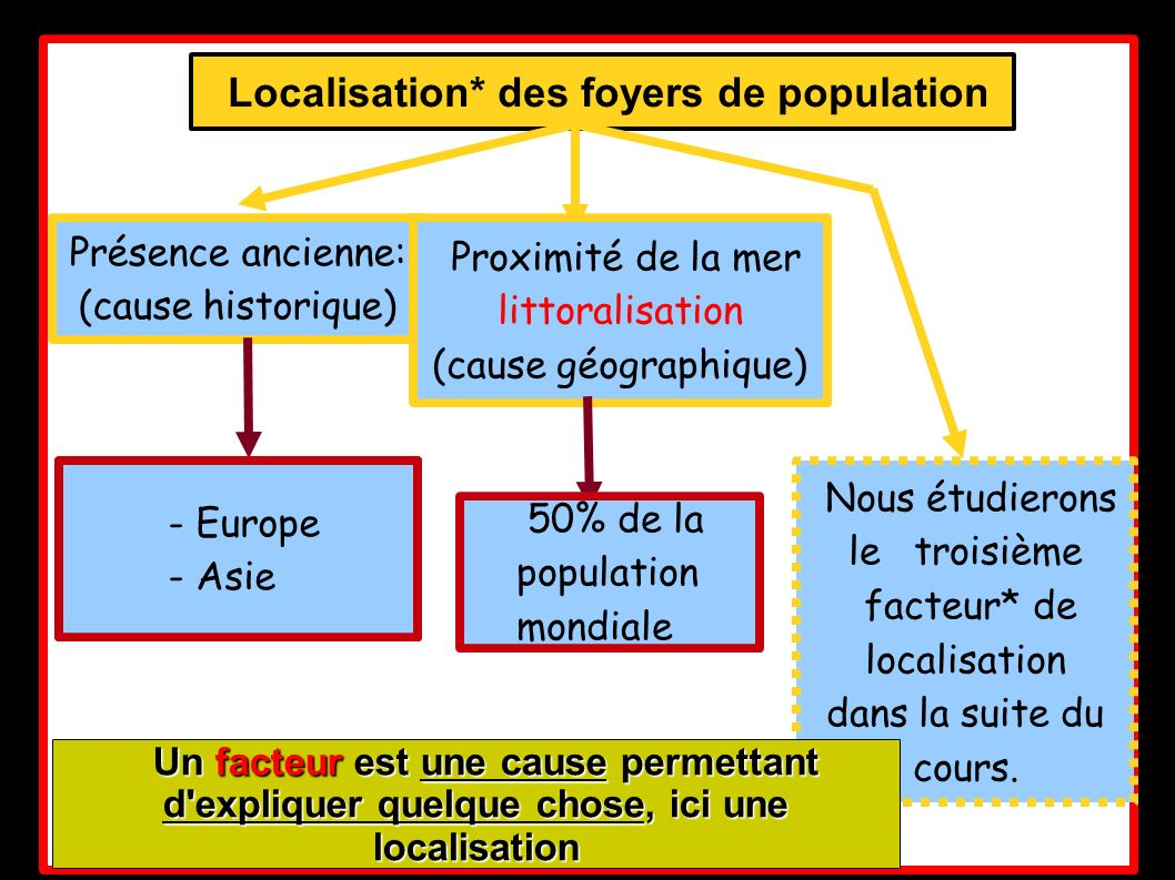Z Localisation* des foyers de population Présence ancienne: (cause historique) - Europe - Asie Proximité de la mer littoralisation (cause géographique