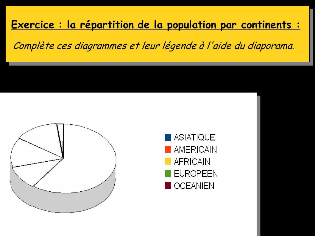 Exercice : la répartition de la population par continents : Complète ces diagrammes et leur légende à l'aide du diaporama. Coller fiche n°1 Coller fic