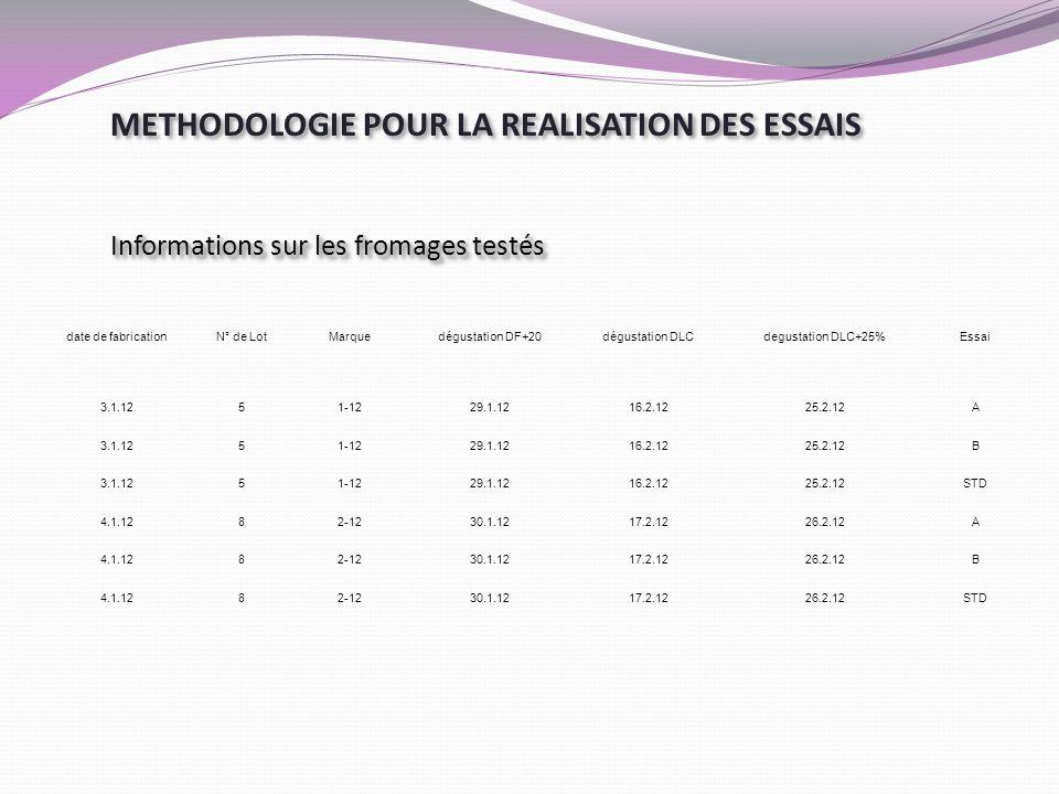 date de fabricationN° de LotMarquedégustation DF+20dégustation DLCdegustation DLC+25%Essai 3.1.1251-1229.1.1216.2.1225.2.12A 3.1.1251-1229.1.1216.2.12