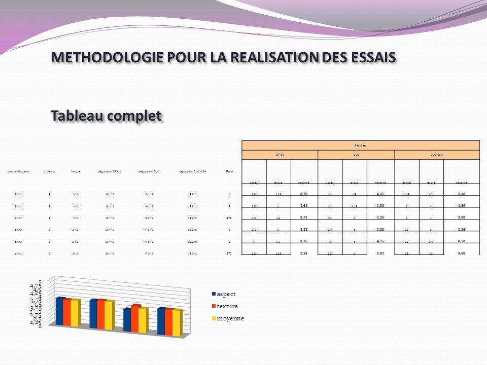 METHODOLOGIE POUR LA REALISATION DES ESSAIS Tableau complet METHODOLOGIE POUR LA REALISATION DES ESSAIS Tableau complet Résultats DF+20DLCDLC+25% date