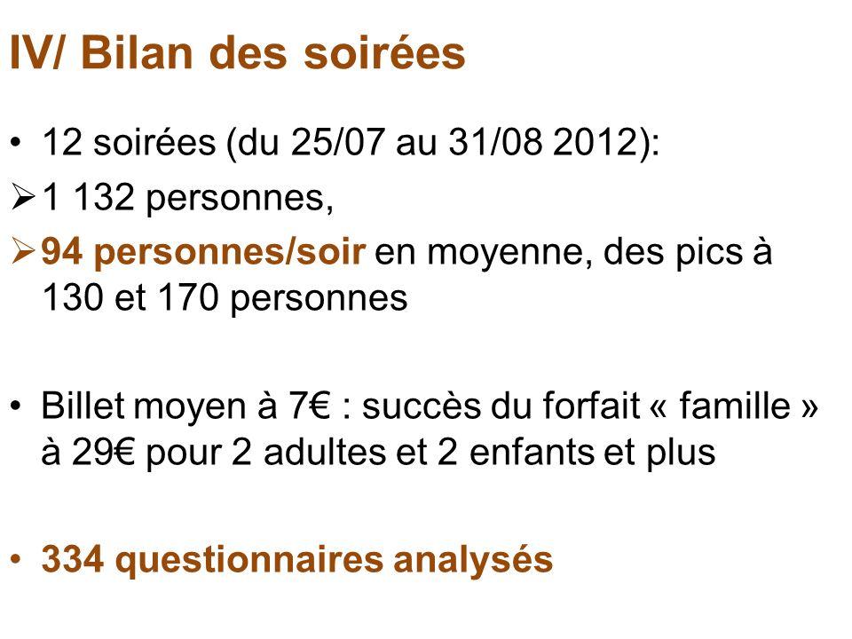 IV/ Bilan des soirées 12 soirées (du 25/07 au 31/08 2012): 1 132 personnes, 94 personnes/soir en moyenne, des pics à 130 et 170 personnes Billet moyen