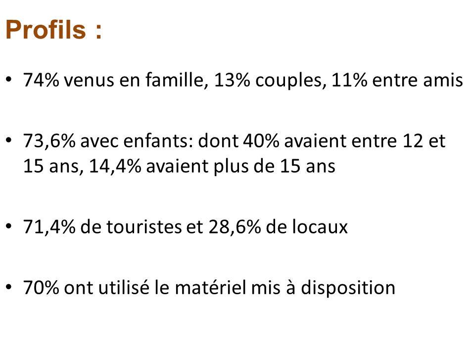74% venus en famille, 13% couples, 11% entre amis 73,6% avec enfants: dont 40% avaient entre 12 et 15 ans, 14,4% avaient plus de 15 ans 71,4% de touri
