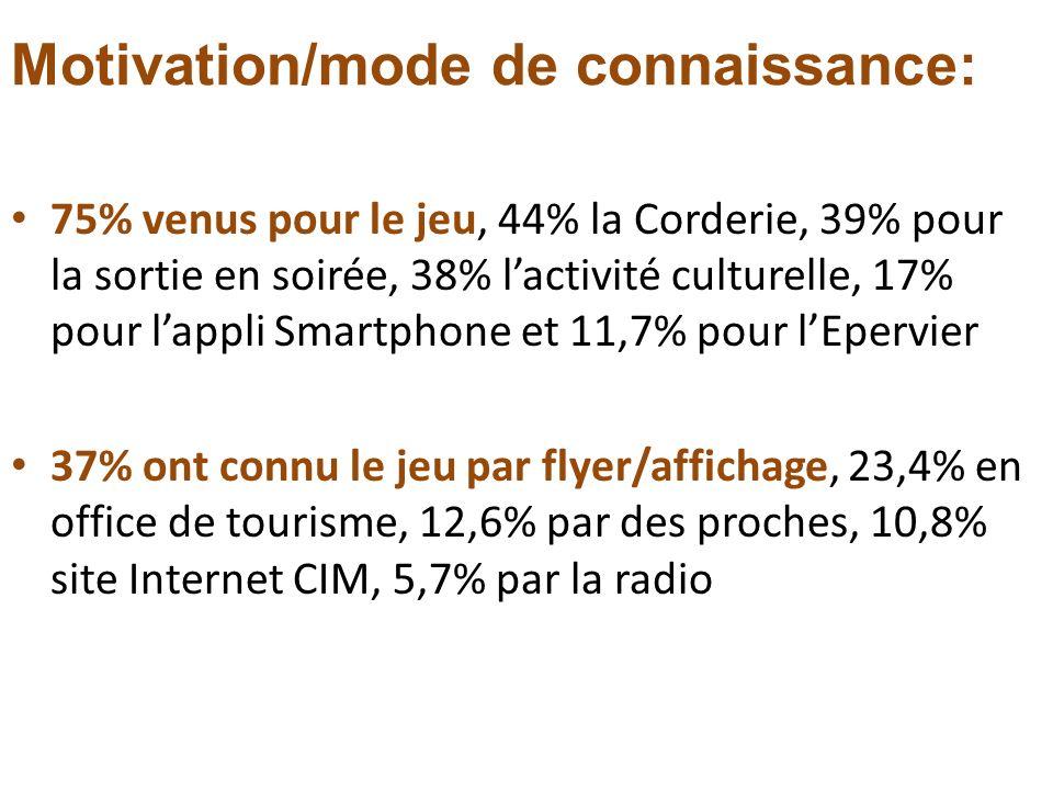 Motivation/mode de connaissance: 75% venus pour le jeu, 44% la Corderie, 39% pour la sortie en soirée, 38% lactivité culturelle, 17% pour lappli Smart