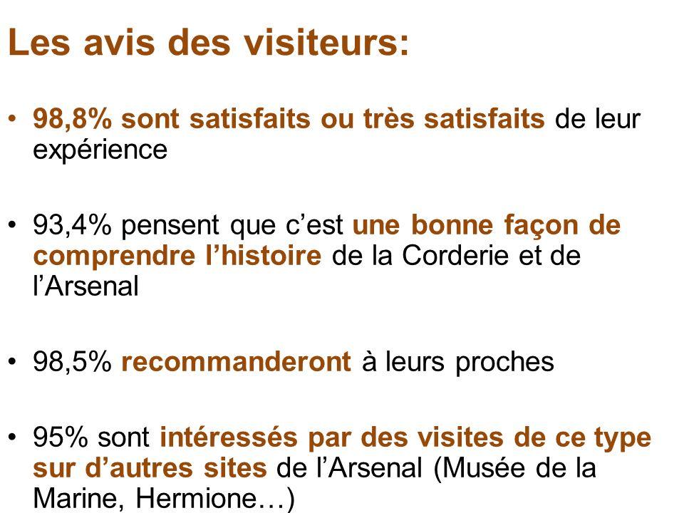 Les avis des visiteurs: 98,8% sont satisfaits ou très satisfaits de leur expérience 93,4% pensent que cest une bonne façon de comprendre lhistoire de