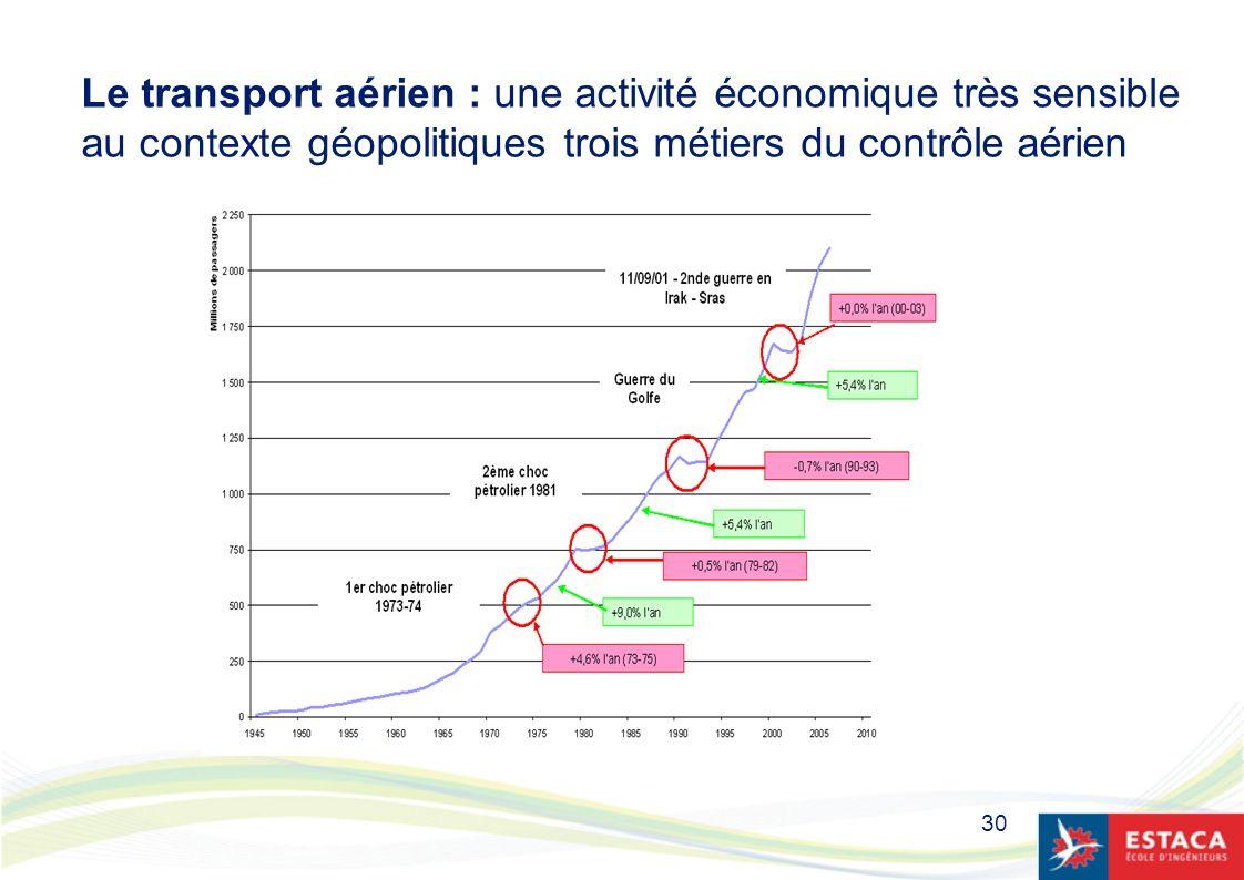 30 Le transport aérien : une activité économique très sensible au contexte géopolitiques trois métiers du contrôle aérien