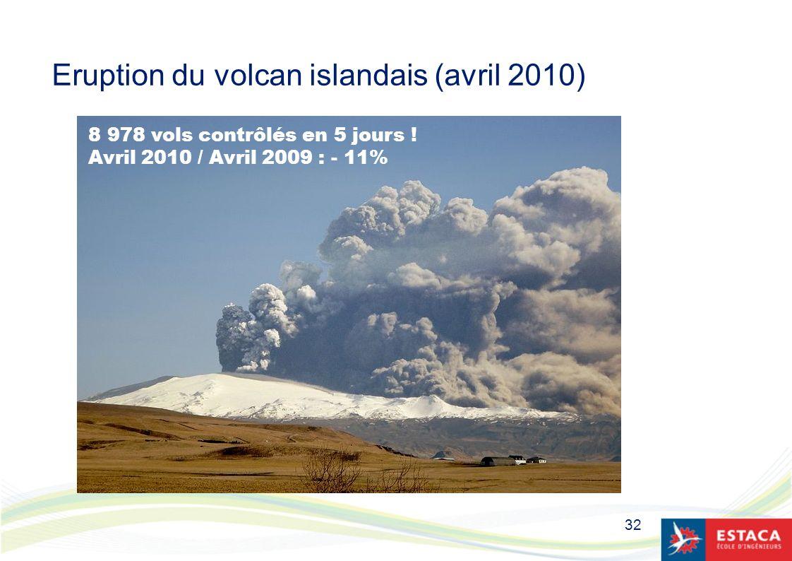 32 Eruption du volcan islandais (avril 2010) 8 978 vols contrôlés en 5 jours ! Avril 2010 / Avril 2009 : - 11%