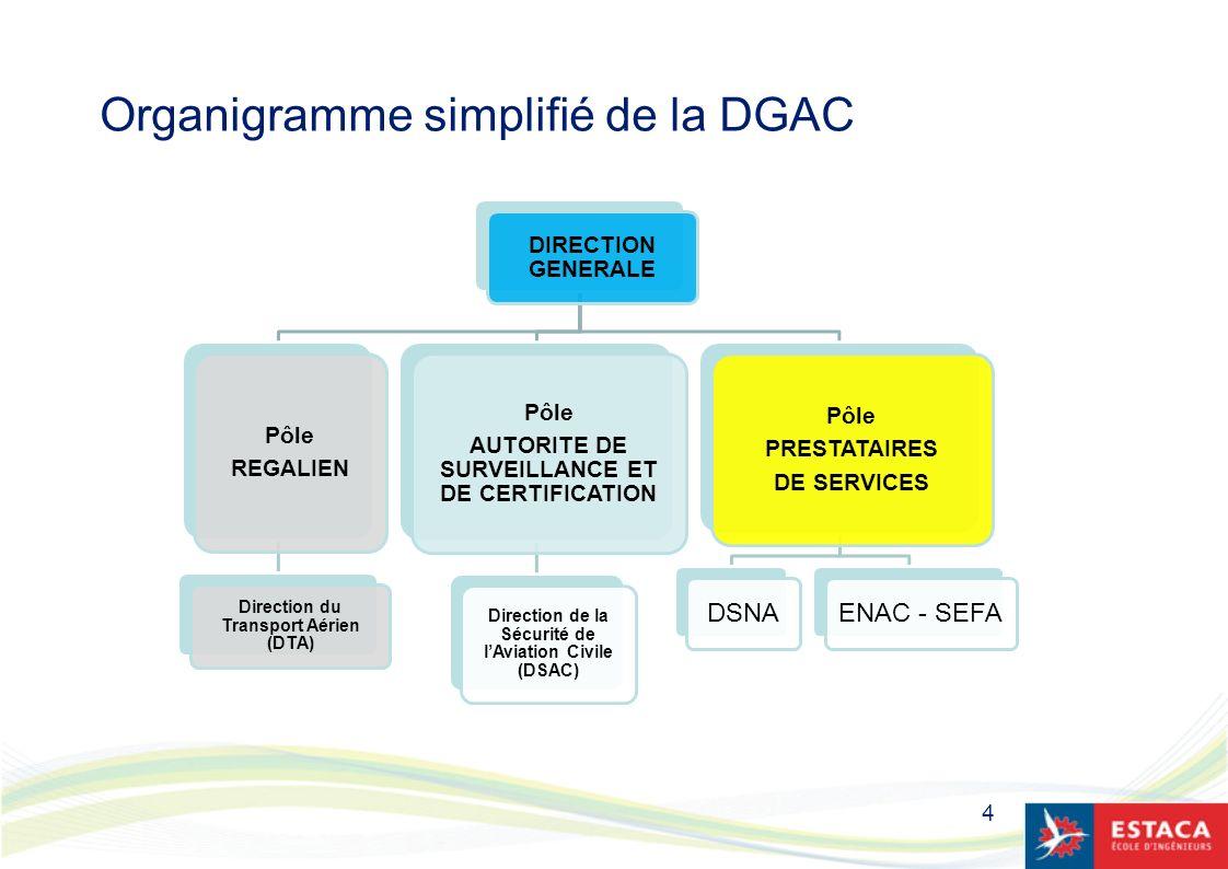 4 Organigramme simplifié de la DGAC DIRECTION GENERALE Pôle REGALIEN Direction du Transport Aérien (DTA) Pôle AUTORITE DE SURVEILLANCE ET DE CERTIFICA