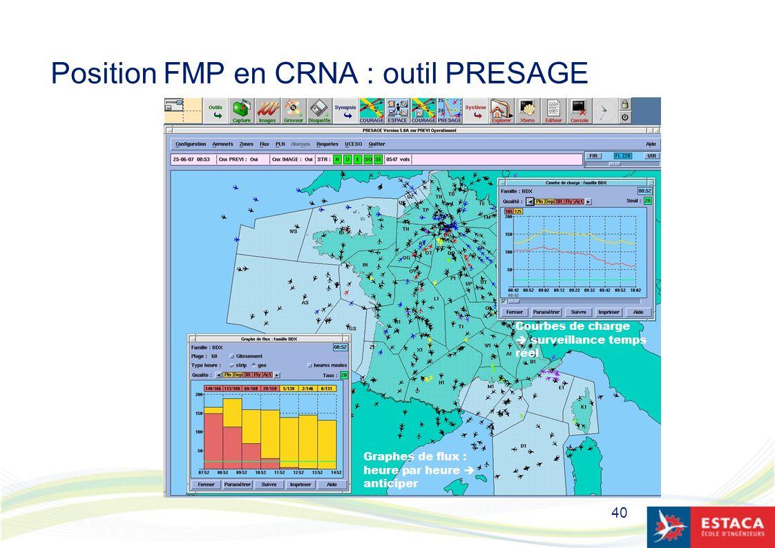 40 Position FMP en CRNA : outil PRESAGE