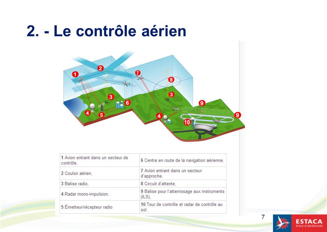 38 Régularité des vols Si le pilote planifie une route rencontrant un secteur de contrôle encombré, le vol peut être retardé : le vol est dit « régulé ».