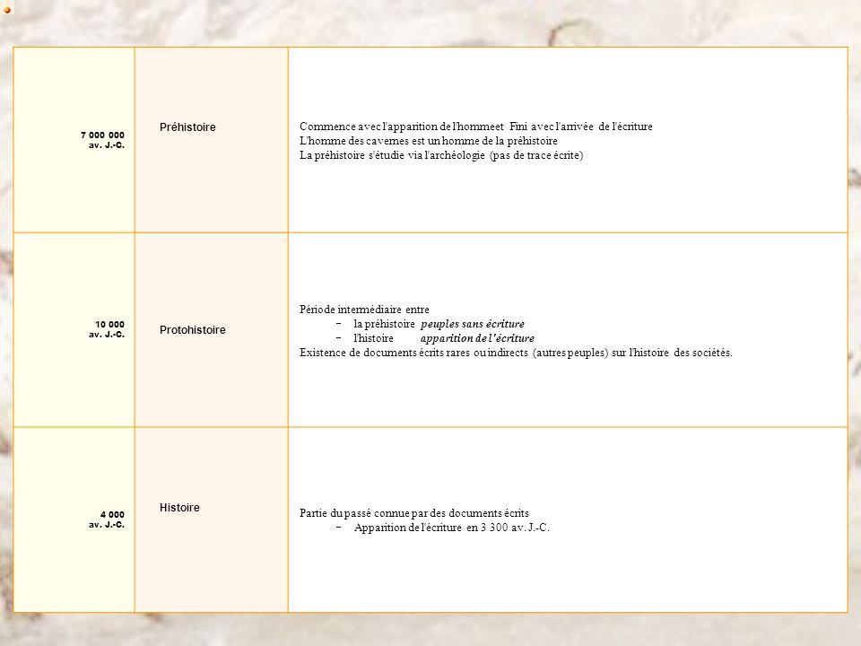 7 000 000 av. J.-C. Préhistoire Commence avec l'apparition de l'hommeet Fini avec l'arrivée de l'écriture L'homme des cavernes est un homme de la préh