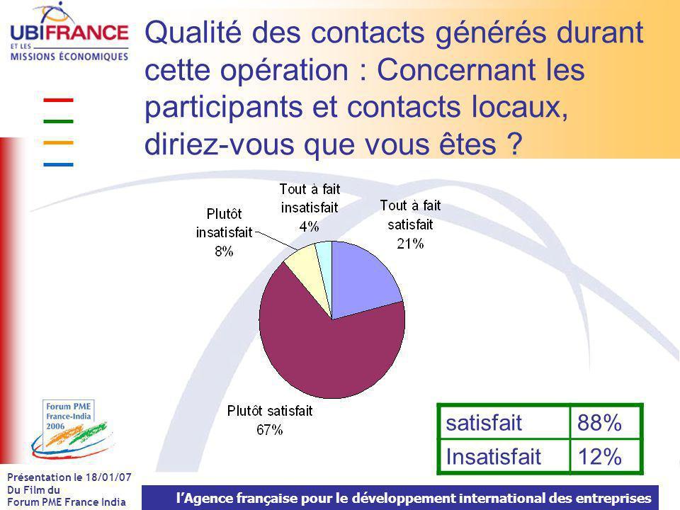 lAgence française pour le développement international des entreprises Présentation le 18/01/07 Du Film du Forum PME France India Qualité des contacts générés durant cette opération : Concernant les participants et contacts locaux, diriez-vous que vous êtes .
