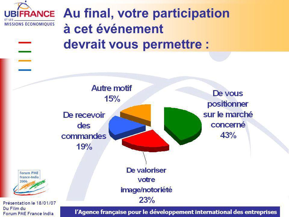 lAgence française pour le développement international des entreprises Présentation le 18/01/07 Du Film du Forum PME France India Au final, votre participation à cet événement devrait vous permettre :